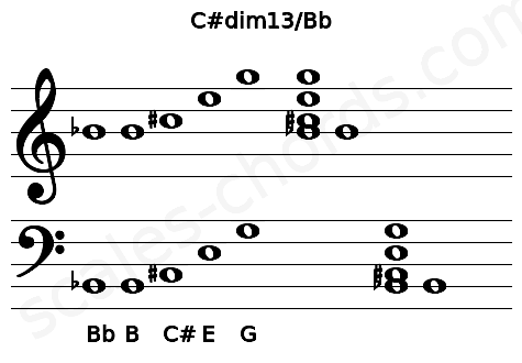 Musical staff for the C#dim13/Bb chord