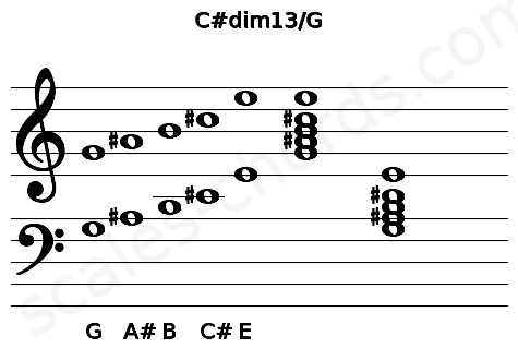 Musical staff for the C#dim13/G chord