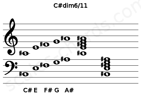 Musical staff for the C#dim6/11 chord