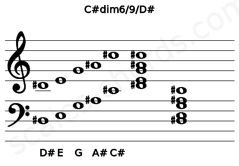 Musical staff for the C#dim6/9/D# chord