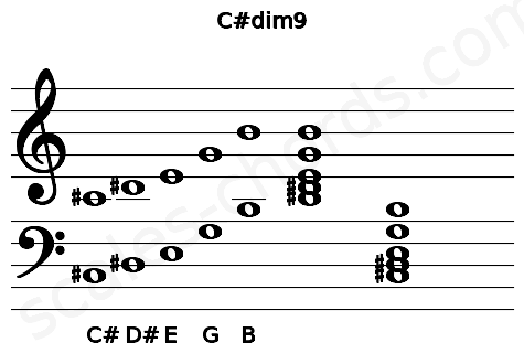 Musical staff for the C#dim9 chord