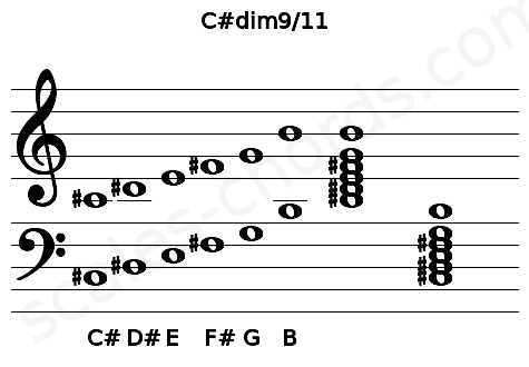 Musical staff for the C#dim9/11 chord
