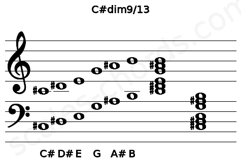 Musical staff for the C#dim9/13 chord