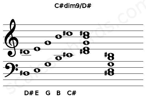 Musical staff for the C#dim9/D# chord