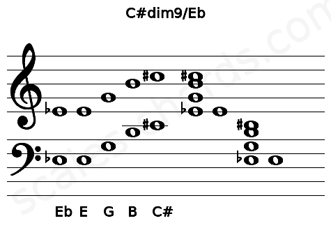 Musical staff for the C#dim9/Eb chord