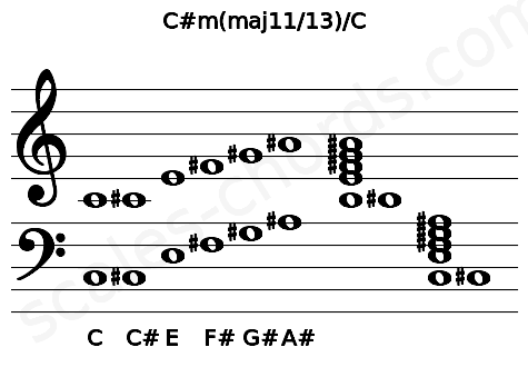 Musical staff for the C#m(maj11/13)/C chord
