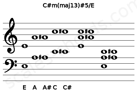 Musical staff for the C#m(maj13)#5/E chord