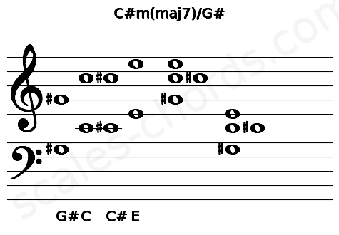 Musical staff for the C#m(maj7)/G# chord