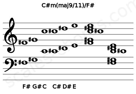 Musical staff for the C#m(maj9/11)/F# chord