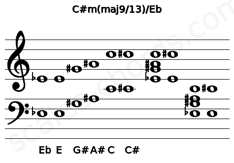 Musical staff for the C#m(maj9/13)/Eb chord