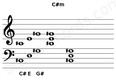 Musical staff for the C#m chord