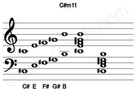 Musical staff for the C#m11 chord