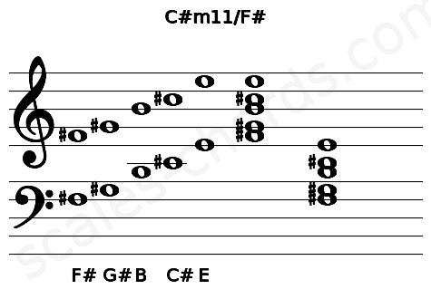 Musical staff for the C#m11/F# chord