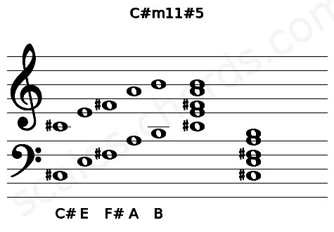 Musical staff for the C#m11#5 chord