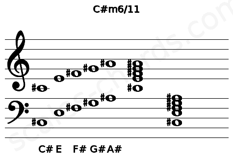 Musical staff for the C#m6/11 chord