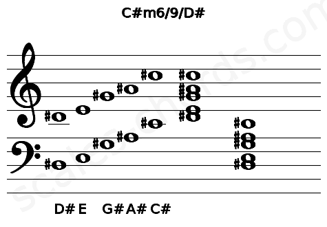 Musical staff for the C#m6/9/D# chord