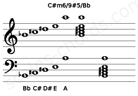 Musical staff for the C#m6/9#5/Bb chord