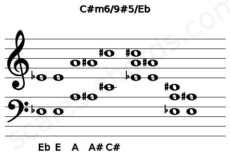 Musical staff for the C#m6/9#5/Eb chord