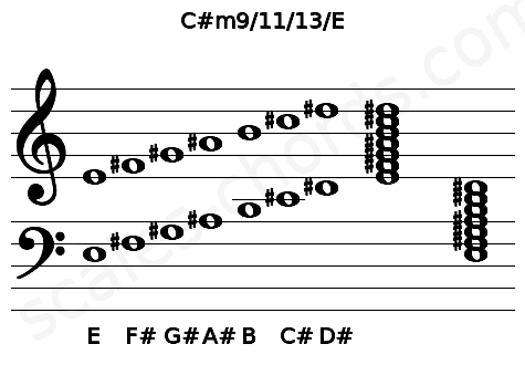 Musical staff for the C#m9/11/13/E chord