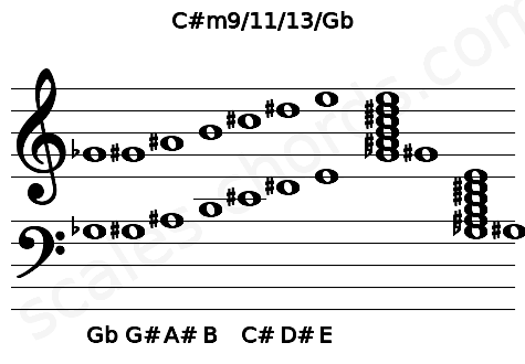Musical staff for the C#m9/11/13/Gb chord