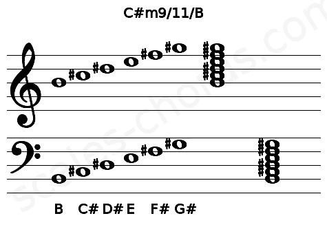 Musical staff for the C#m9/11/B chord