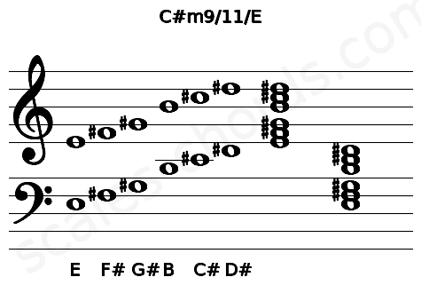 Musical staff for the C#m9/11/E chord
