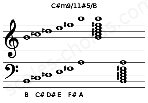 Musical staff for the C#m9/11#5/B chord
