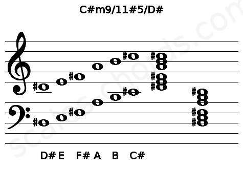 Musical staff for the C#m9/11#5/D# chord