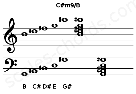 Musical staff for the C#m9/B chord