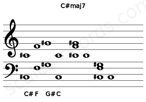 Musical staff for the C#maj7 chord