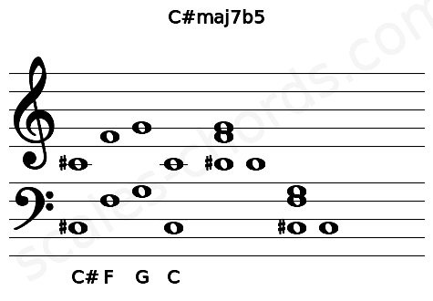 Musical staff for the C#maj7b5 chord