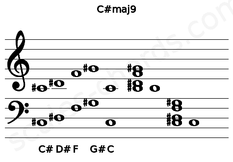 Musical staff for the C#maj9 chord