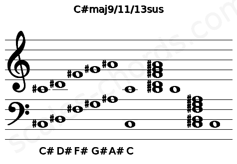 Musical staff for the C#maj9/11/13sus chord