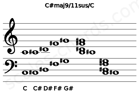 Musical staff for the C#maj9/11sus/C chord