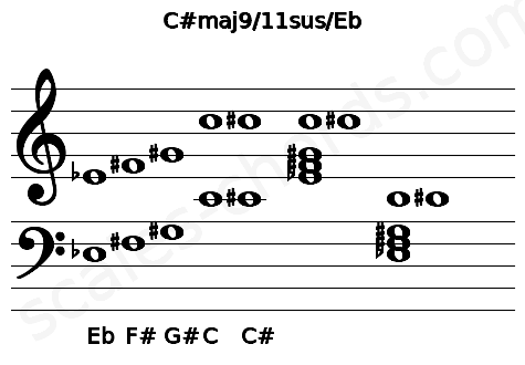 Musical staff for the C#maj9/11sus/Eb chord