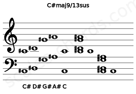 Musical staff for the C#maj9/13sus chord