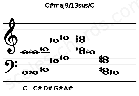 Musical staff for the C#maj9/13sus/C chord