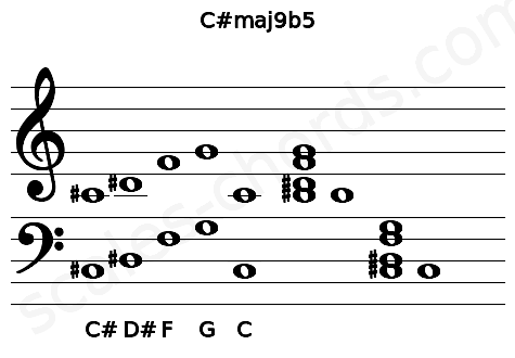 Musical staff for the C#maj9b5 chord