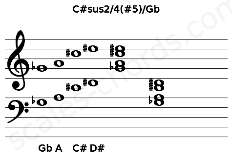 Musical staff for the C#sus2/4(#5)/Gb chord