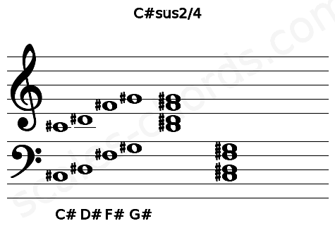 Musical staff for the C#sus2/4 chord