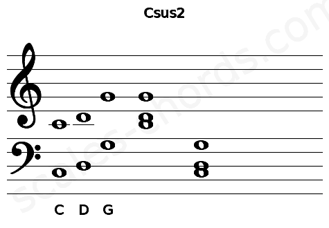 Musical staff for the Csus2 chord