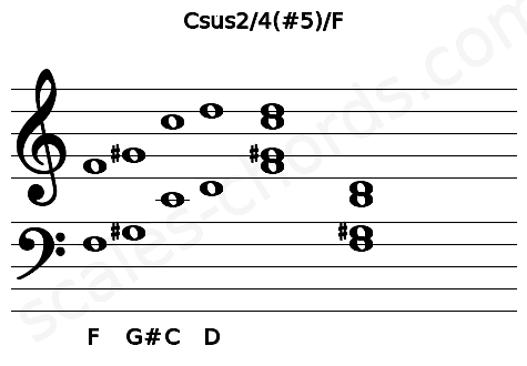 Musical staff for the Csus2/4(#5)/F chord
