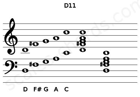 Musical staff for the D11 chord