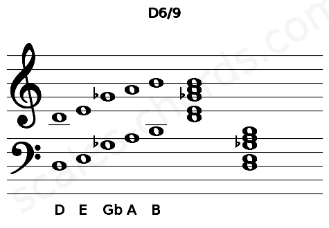 Musical staff for the D6/9 chord