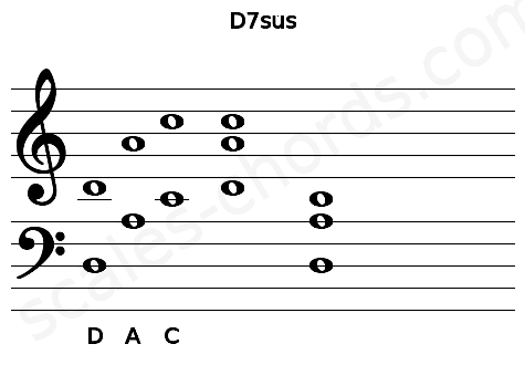 Musical staff for the D7sus chord