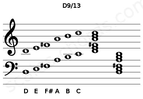 �ybi�d#9.����:#d9��_D9/13PianoChordCharts,SoundsandIntervals Scales-Chords