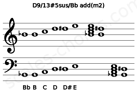 �ybi�d#9.����:#d9��_D9/13#5sus/Bbadd(m2)PianoChordCharts,SoundsandIntervals