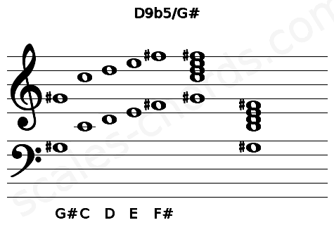 Musical staff for the D9b5/G# chord