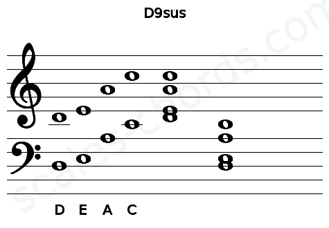 Musical staff for the D9sus chord