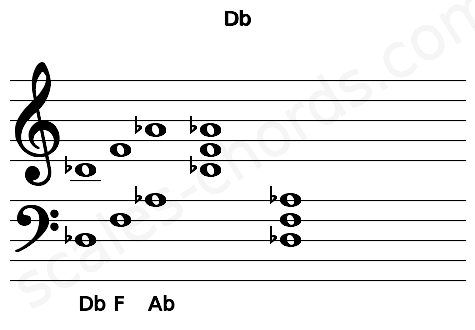 Musical staff for the Db chord